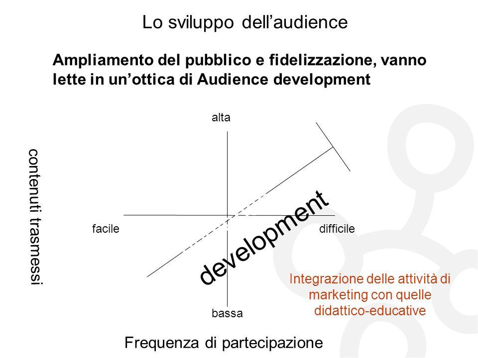 Lo sviluppo dellaudience Ampliamento del pubblico e fidelizzazione, vanno lette in unottica di Audience development Frequenza di partecipazione contenuti trasmessi faciledifficile alta bassa audience development Integrazione delle attività di marketing con quelle didattico-educative