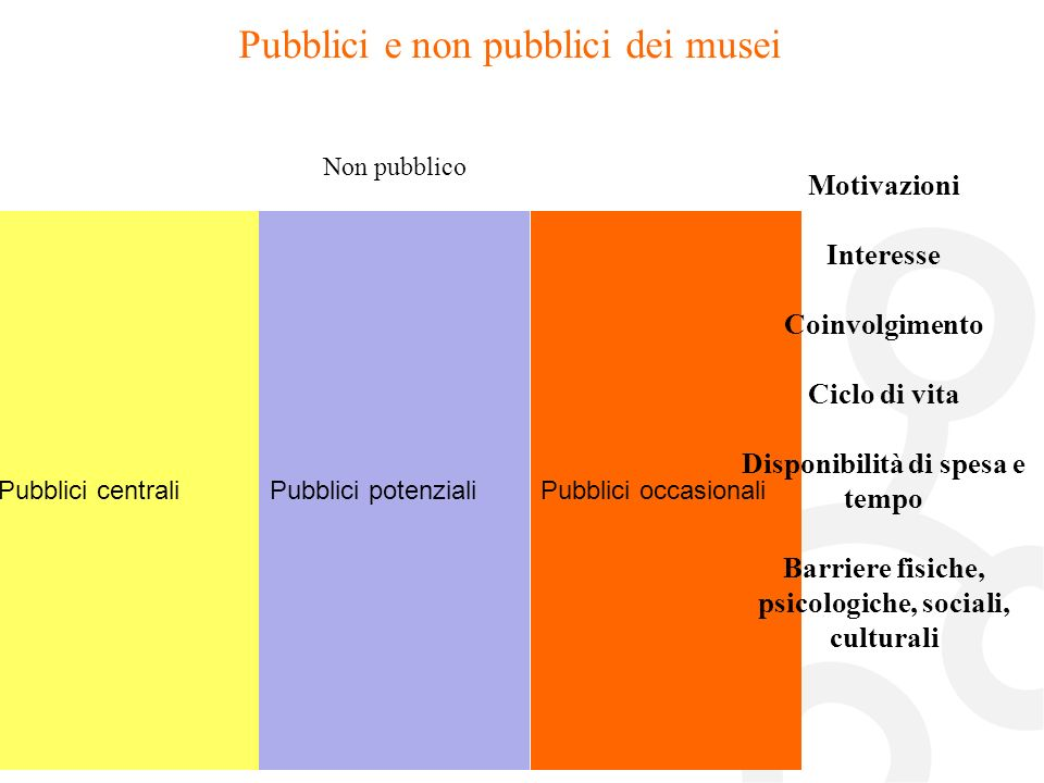 Pubblici potenzialiPubblici occasionaliPubblici centrali Non pubblico Pubblici e non pubblici dei musei Motivazioni Interesse Coinvolgimento Ciclo di vita Disponibilità di spesa e tempo Barriere fisiche, psicologiche, sociali, culturali