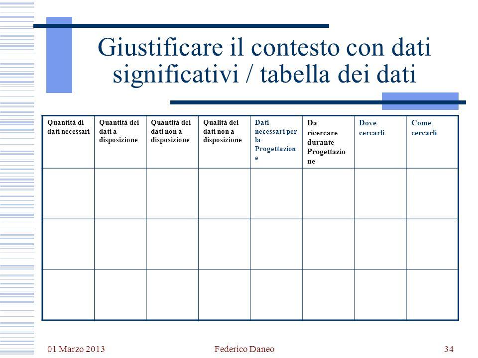 01 Marzo 2013 Federico Daneo34 Giustificare il contesto con dati significativi / tabella dei dati Quantità di dati necessari Quantità dei dati a dispo