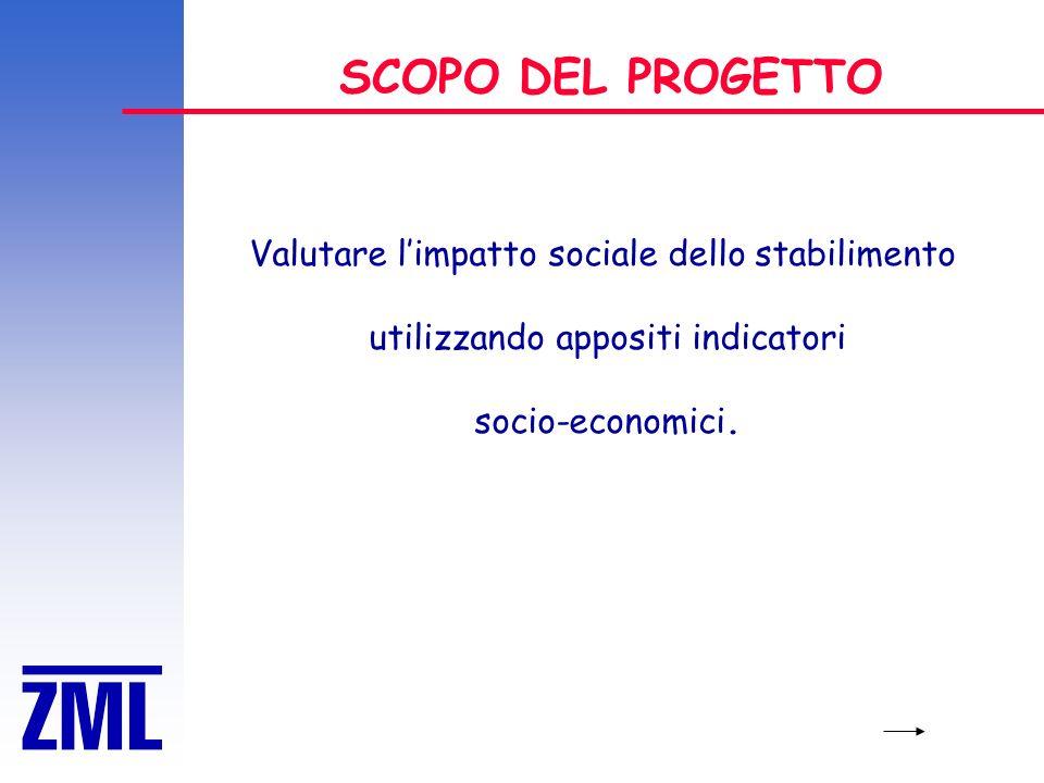 SCOPO DEL PROGETTO Valutare limpatto sociale dello stabilimento utilizzando appositi indicatori socio-economici.