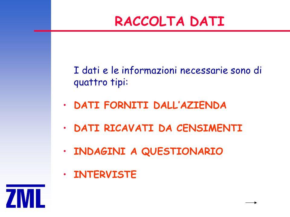 RACCOLTA DATI I dati e le informazioni necessarie sono di quattro tipi: DATI FORNITI DALLAZIENDA DATI RICAVATI DA CENSIMENTI INDAGINI A QUESTIONARIO INTERVISTE