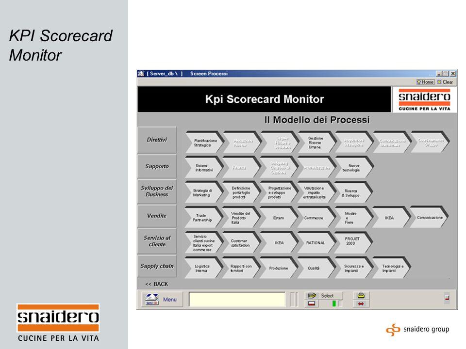 KPI Scorecard Monitor