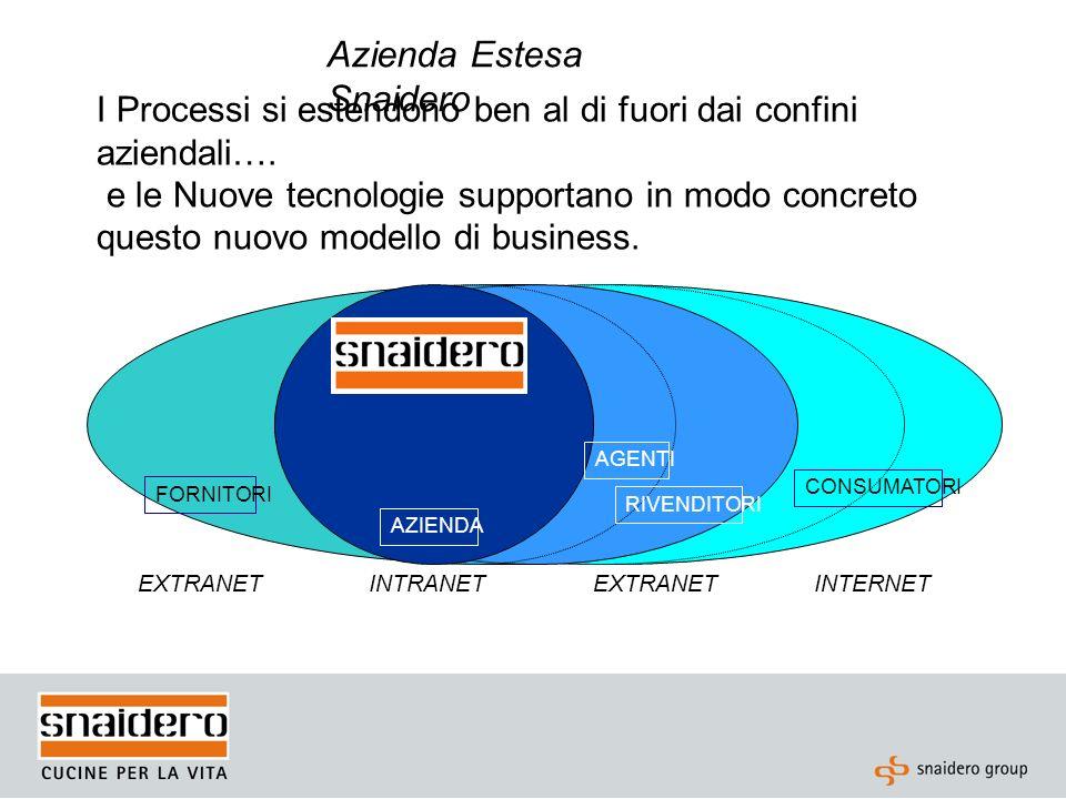 Azienda Estesa Snaidero INTRANETINTERNETEXTRANET I Processi si estendono ben al di fuori dai confini aziendali…. e le Nuove tecnologie supportano in m