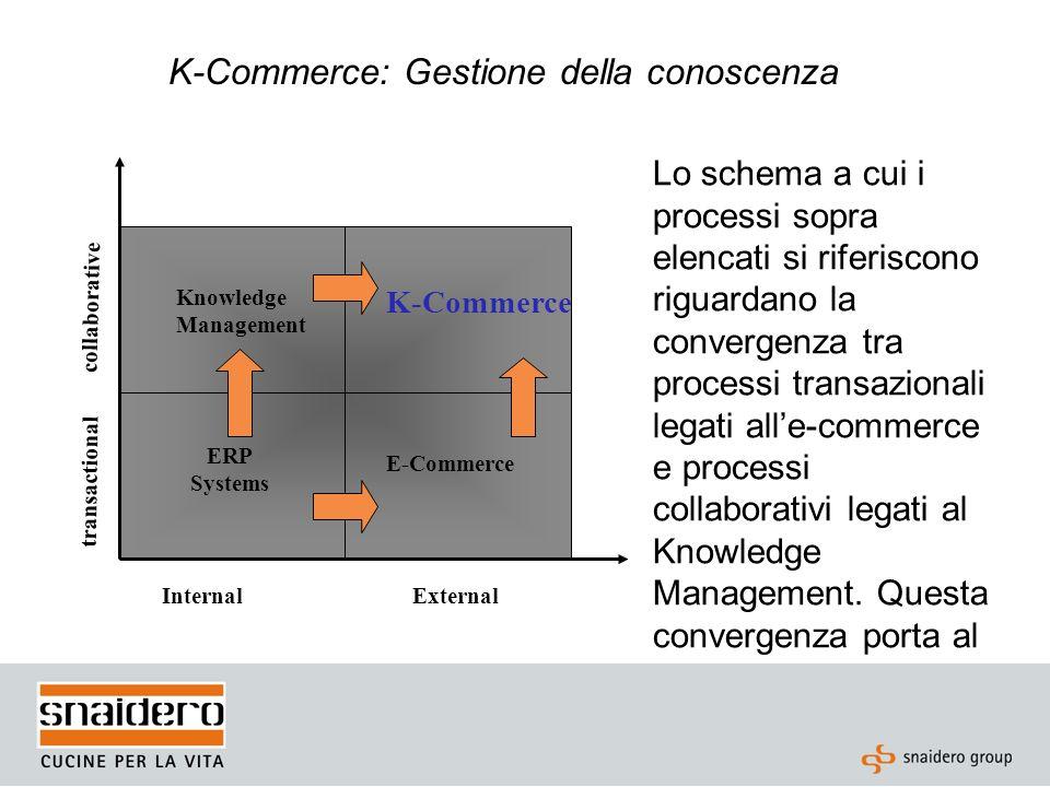 K-Commerce: Gestione della conoscenza Lo schema a cui i processi sopra elencati si riferiscono riguardano la convergenza tra processi transazionali le