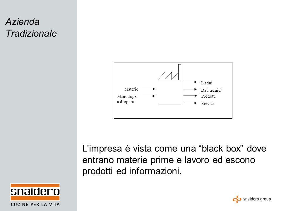 Azienda Tradizionale Materie Manodoper a dopera Listini Dati tecnici Prodotti Servizi Limpresa è vista come una black box dove entrano materie prime e lavoro ed escono prodotti ed informazioni.
