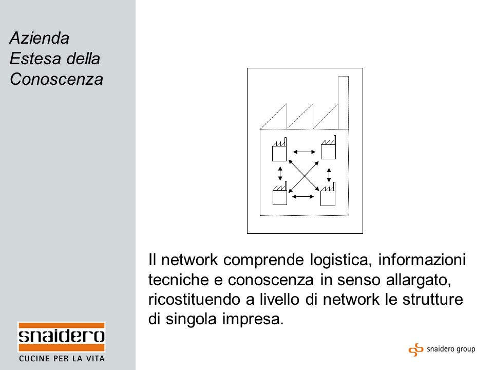 Azienda Estesa della Conoscenza Il network comprende logistica, informazioni tecniche e conoscenza in senso allargato, ricostituendo a livello di netw
