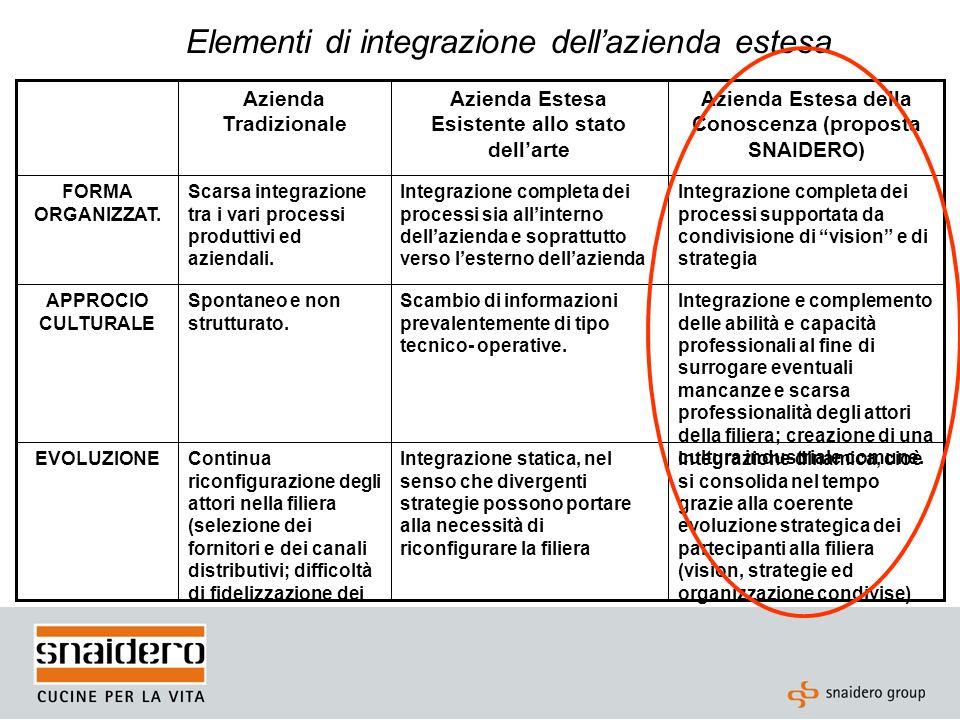 Elementi di integrazione dellazienda estesa Integrazione dinamica, cioè si consolida nel tempo grazie alla coerente evoluzione strategica dei partecip