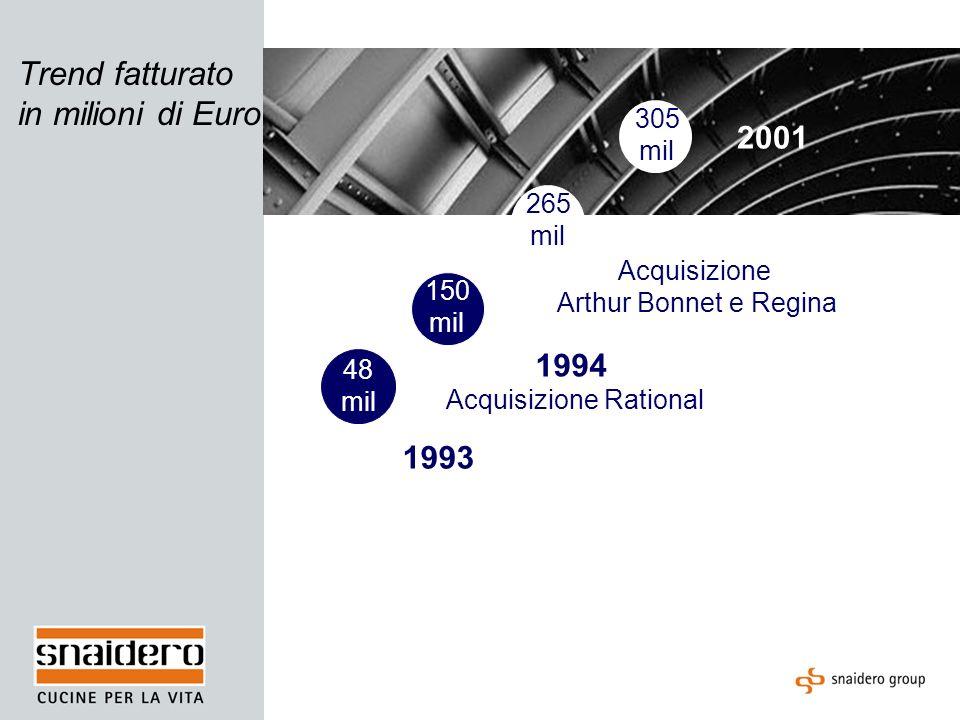 Trend fatturato in milioni di Euro 1993 1994 Acquisizione Rational 2000 Acquisizione Arthur Bonnet e Regina 2001 48 mil 305 mil 150 mil 265 mil