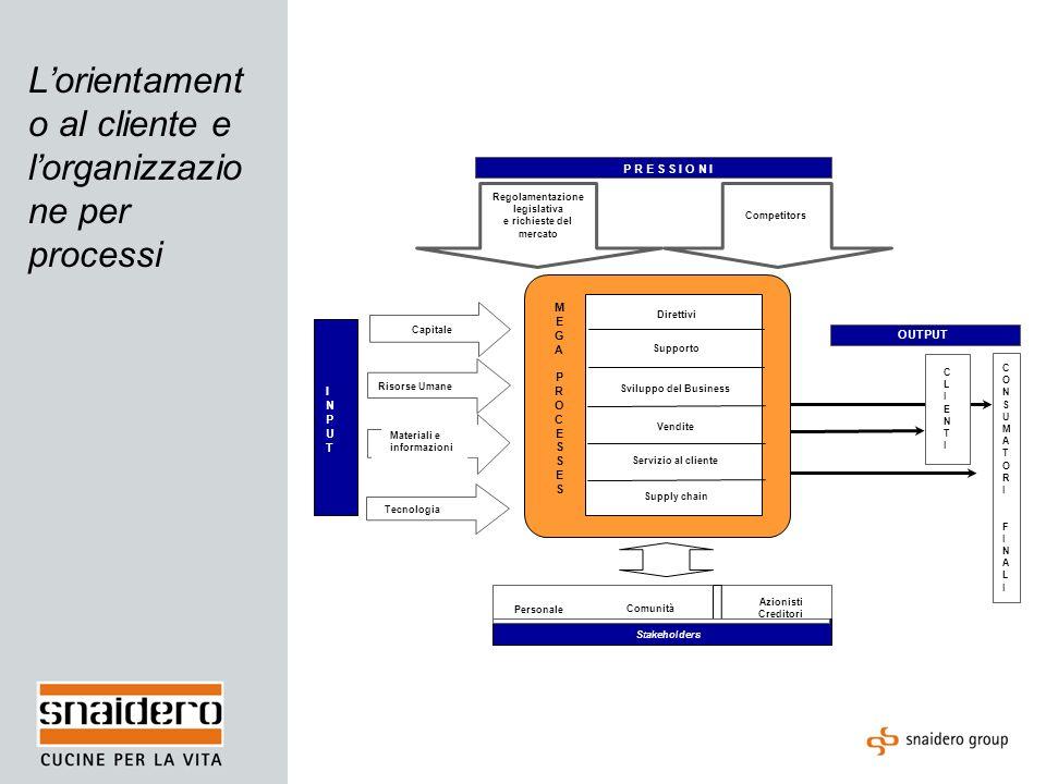 La Mappa dei Processi e dei Process Owners