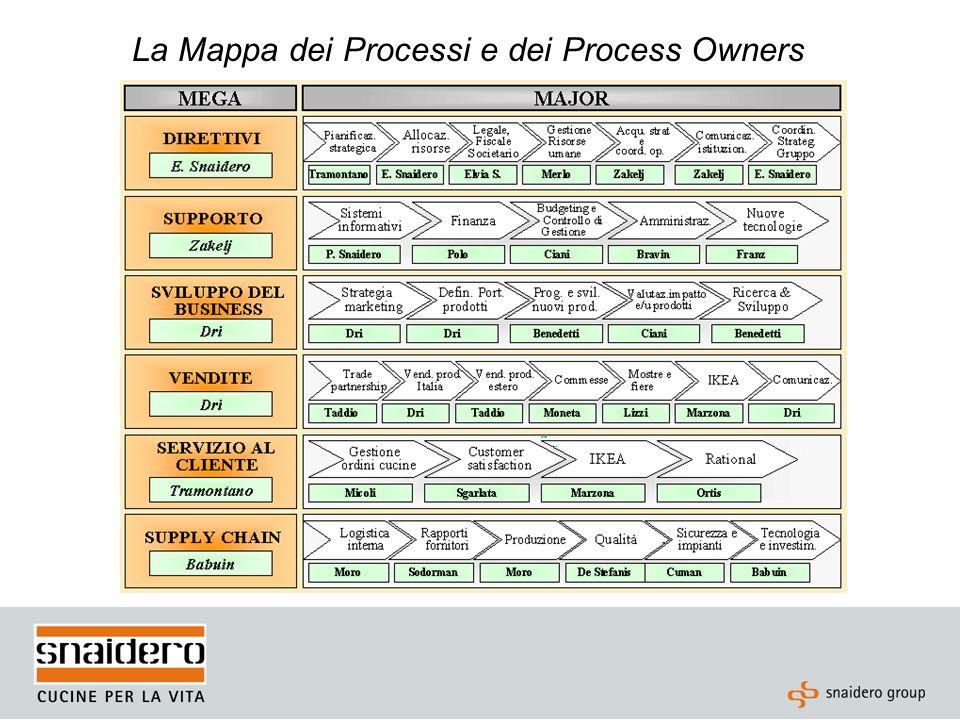 Business Plan Processi e P.O.I KPI Target Sistema Incentivante Dal Business Plan….