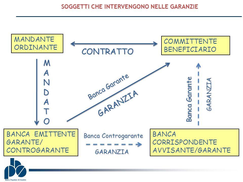 SOGGETTI CHE INTERVENGONO NELLE GARANZIE MANDANTE ORDINANTE COMMITTENTE BENEFICIARIO BANCA EMITTENTE GARANTE/ CONTROGARANTE BANCA CORRISPONDENTE AVVIS