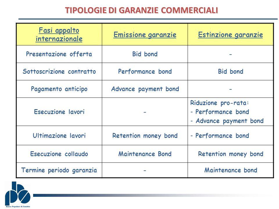 TIPOLOGIE DI GARANZIE COMMERCIALI Fasi appalto internazionale Emissione garanzieEstinzione garanzie Presentazione offertaBid bond- Sottoscrizione cont