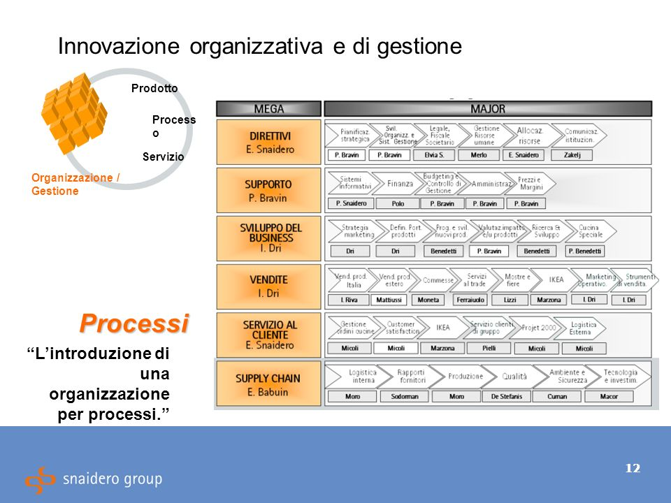 12 Innovazione organizzativa e di gestione Processi Lintroduzione di una organizzazione per processi.