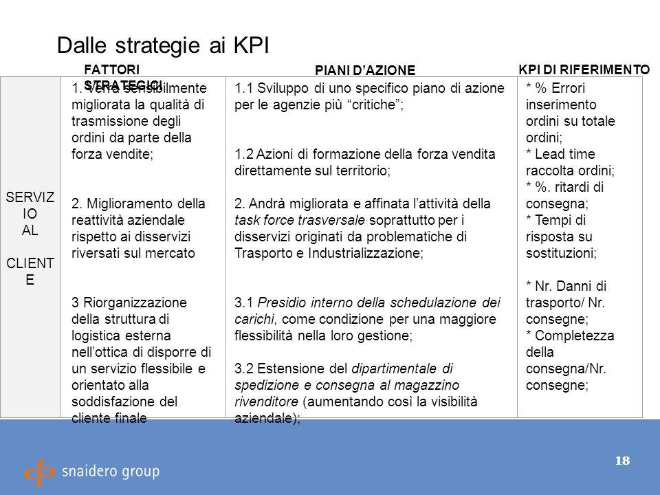 18 Dalle strategie ai KPI SERVIZ IO AL CLIENT E 1.