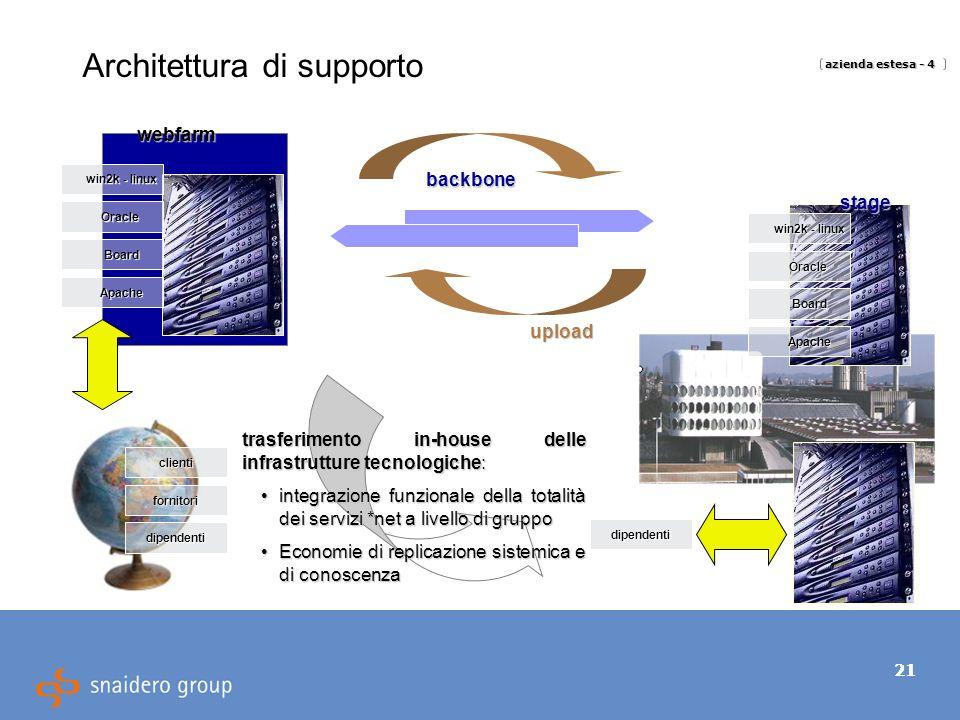 21 Architettura di supporto webfarm win2k - linux Oracle Board backbone upload Apache clienti fornitori dipendenti dipendenti azienda estesa - 4 stage win2k - linux Oracle Board Apache trasferimento in-house delle infrastrutture tecnologiche: integrazione funzionale della totalità dei servizi *net a livello di gruppo integrazione funzionale della totalità dei servizi *net a livello di gruppo Economie di replicazione sistemica e di conoscenza Economie di replicazione sistemica e di conoscenza
