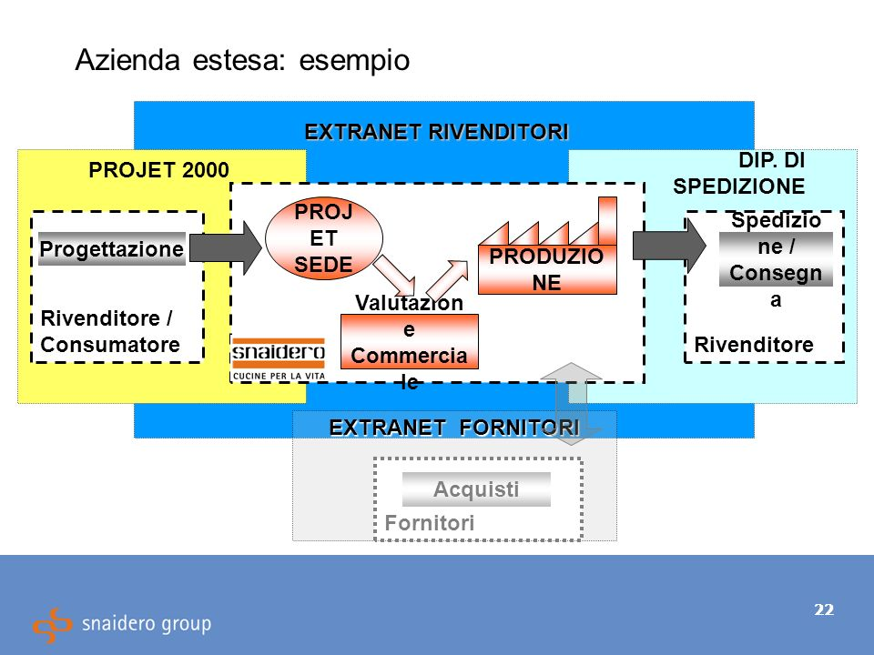 22 Azienda estesa: esempio EXTRANET FORNITORI EXTRANET RIVENDITORI PROJET 2000 Rivenditore / Consumatore Progettazione Valutazion e Commercia le PRODUZIO NE Fornitori DIP.