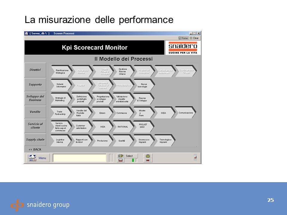 25 La misurazione delle performance