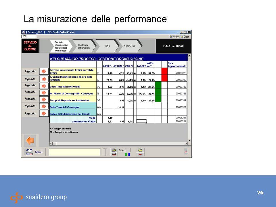 26 La misurazione delle performance