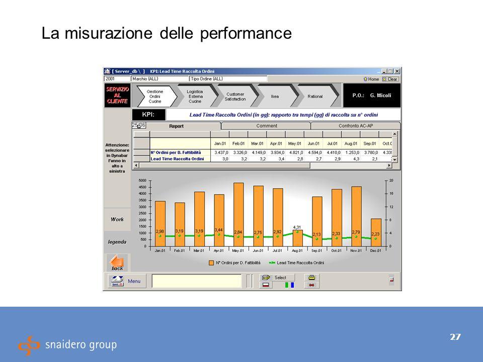 27 La misurazione delle performance