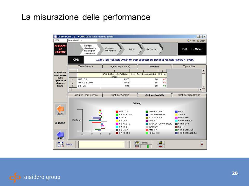 28 La misurazione delle performance