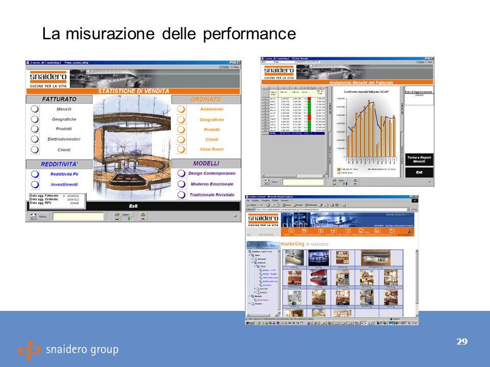 29 La misurazione delle performance