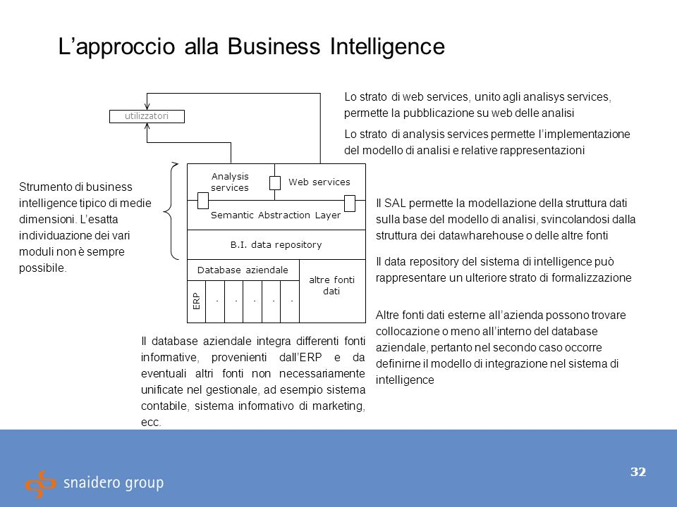 32 Lapproccio alla Business Intelligence Database aziendale altre fonti dati ERP..... B.I. data repository Semantic Abstraction Layer Web services Ana
