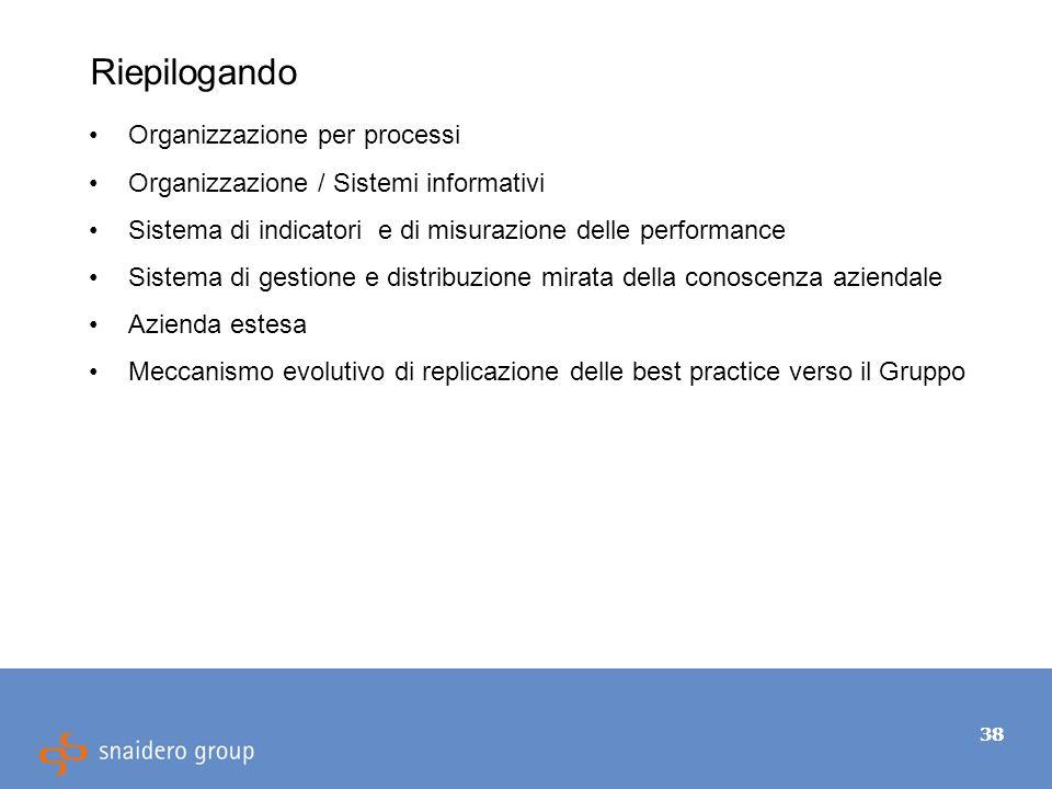38 Riepilogando Organizzazione per processi Organizzazione / Sistemi informativi Sistema di indicatori e di misurazione delle performance Sistema di gestione e distribuzione mirata della conoscenza aziendale Azienda estesa Meccanismo evolutivo di replicazione delle best practice verso il Gruppo