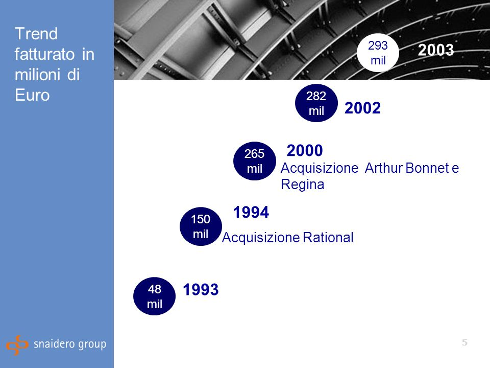 5 Trend fatturato in milioni di Euro 1993 Acquisizione Rational Acquisizione Arthur Bonnet e Regina 2002 2003 48 mil 150 mil 265 mil 282 mil 293 mil 2000 1994