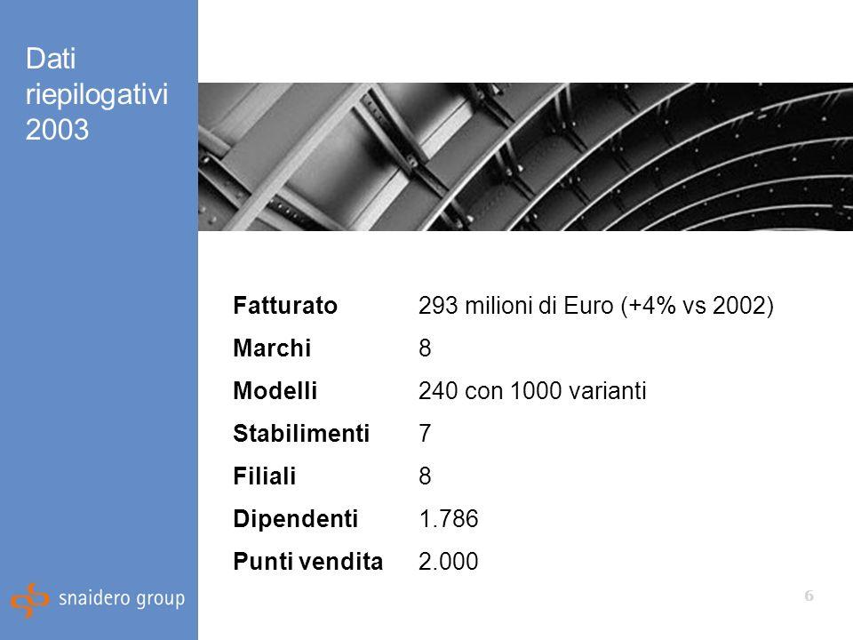 6 Dati riepilogativi 2003 Area tedesca Area italiana Area francese Fatturato293 milioni di Euro (+4% vs 2002) Marchi8 Modelli240 con 1000 varianti Stabilimenti7 Filiali8 Dipendenti1.786 Punti vendita2.000
