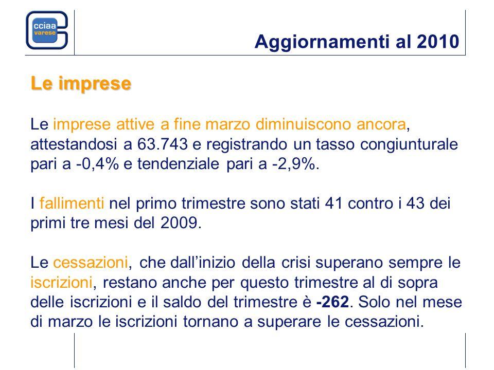 Aggiornamenti al 2010 Le imprese Le imprese attive a fine marzo diminuiscono ancora, attestandosi a 63.743 e registrando un tasso congiunturale pari a -0,4% e tendenziale pari a -2,9%.
