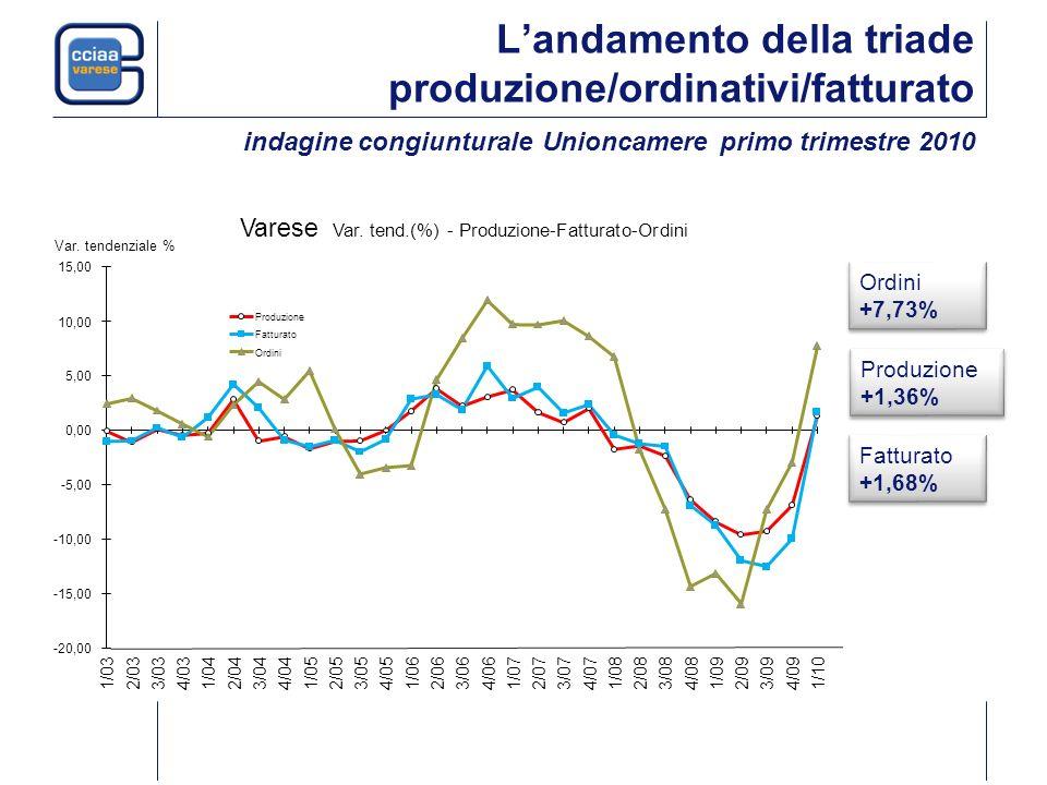 Landamento della triade produzione/ordinativi/fatturato indagine congiunturale Unioncamere primo trimestre 2010 Produzione +1,36% Fatturato +1,68% Ordini +7,73% Varese Var.