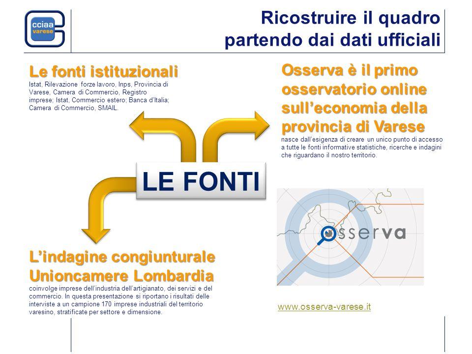 Ricostruire il quadro partendo dai dati ufficiali Lindagine congiunturale Unioncamere Lombardia Lindagine congiunturale Unioncamere Lombardia coinvolge imprese dellindustria dellartigianato, dei servizi e del commercio.