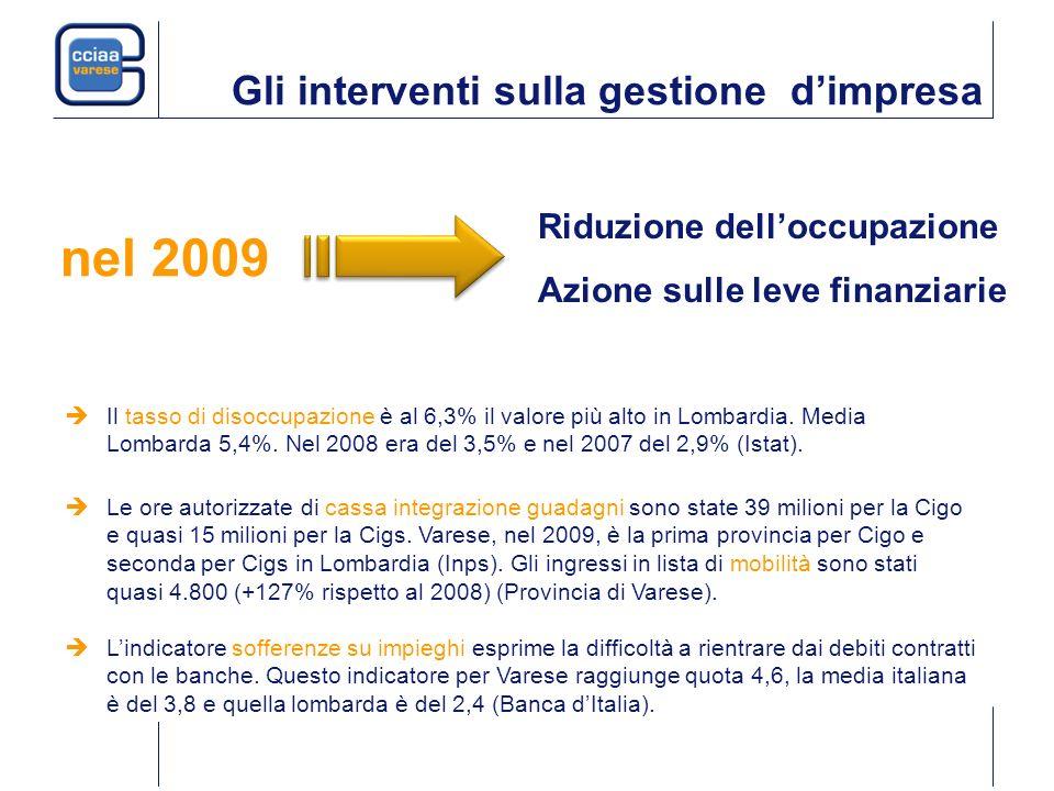Gli interventi sulla gestione dimpresa Riduzione delloccupazione Azione sulle leve finanziarie Il tasso di disoccupazione è al 6,3% il valore più alto in Lombardia.