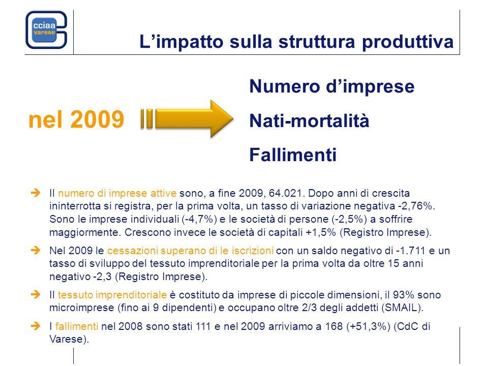 Limpatto sulla struttura produttiva Numero dimprese Nati-mortalità Fallimenti Nel 2009 le cessazioni superano di le iscrizioni con un saldo negativo di -1.711 e un tasso di sviluppo del tessuto imprenditoriale per la prima volta da oltre 15 anni negativo -2,3 (Registro Imprese).