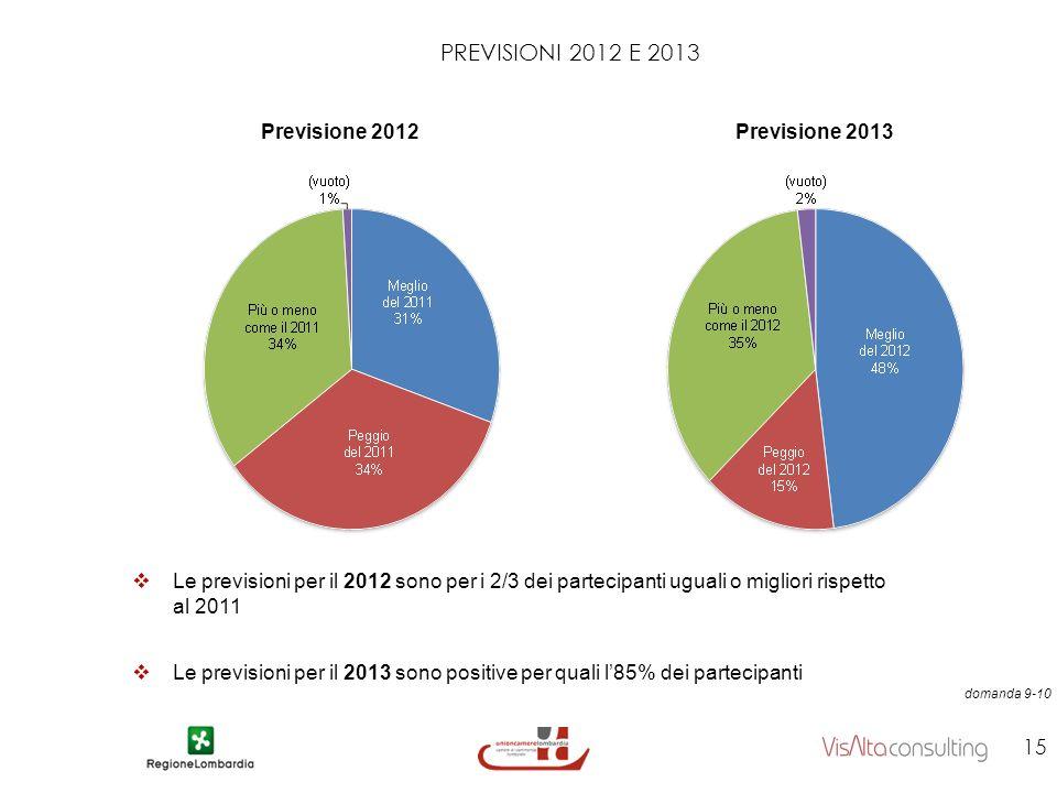 PREVISIONI 2012 E 2013 Previsione 2012 15 domanda 9-10 Previsione 2013 Le previsioni per il 2012 sono per i 2/3 dei partecipanti uguali o migliori rispetto al 2011 Le previsioni per il 2013 sono positive per quali l85% dei partecipanti
