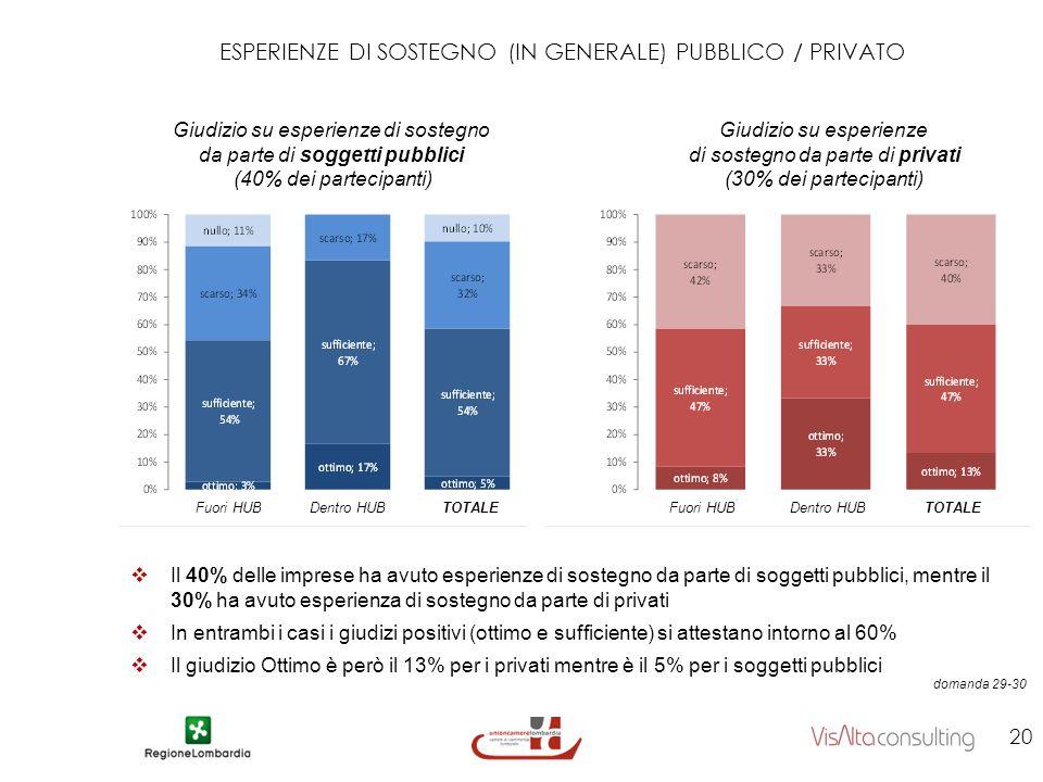 ESPERIENZE DI SOSTEGNO (IN GENERALE) PUBBLICO / PRIVATO 20 domanda 29-30 Giudizio su esperienze di sostegno da parte di privati (30% dei partecipanti) Giudizio su esperienze di sostegno da parte di soggetti pubblici (40% dei partecipanti) Il 40% delle imprese ha avuto esperienze di sostegno da parte di soggetti pubblici, mentre il 30% ha avuto esperienza di sostegno da parte di privati In entrambi i casi i giudizi positivi (ottimo e sufficiente) si attestano intorno al 60% Il giudizio Ottimo è però il 13% per i privati mentre è il 5% per i soggetti pubblici Fuori HUBDentro HUBTOTALEFuori HUBDentro HUBTOTALE