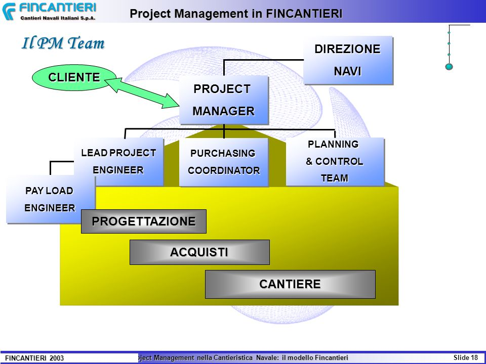 Il Project Management nella Cantieristica Navale: il modello Fincantieri Slide 18 FINCANTIERI 2003 Project Management in FINCANTIERI PROJECTMANAGERPRO