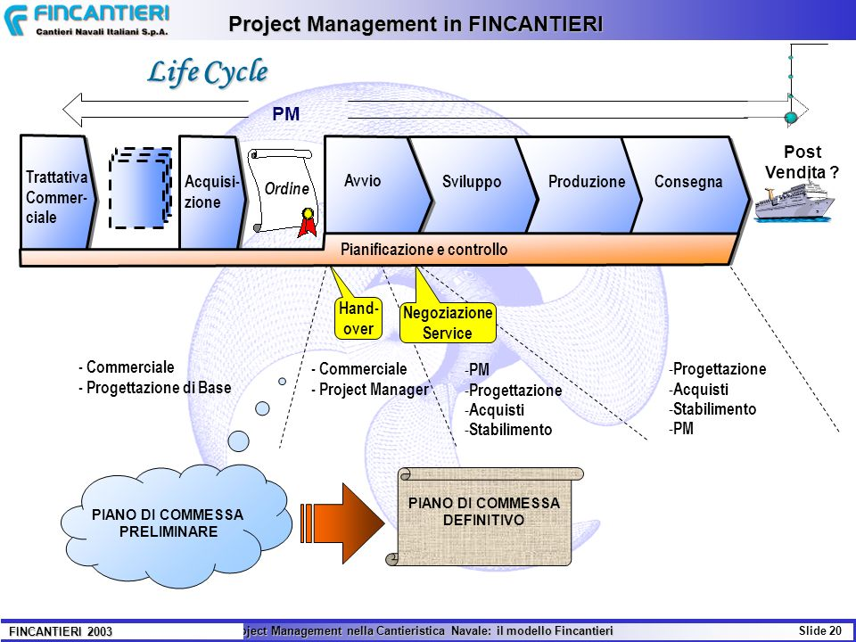 Il Project Management nella Cantieristica Navale: il modello Fincantieri Slide 20 FINCANTIERI 2003 Project Management in FINCANTIERI Life Cycle - Comm