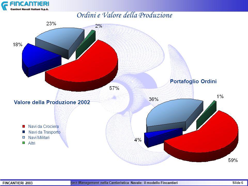 Il Project Management nella Cantieristica Navale: il modello Fincantieri Slide 6 FINCANTIERI 2003 Ordini e Valore della Produzione Navi da Crociera Navi da Trasporto Navi Militari Altri Valore della Produzione 2002 Portafoglio Ordini