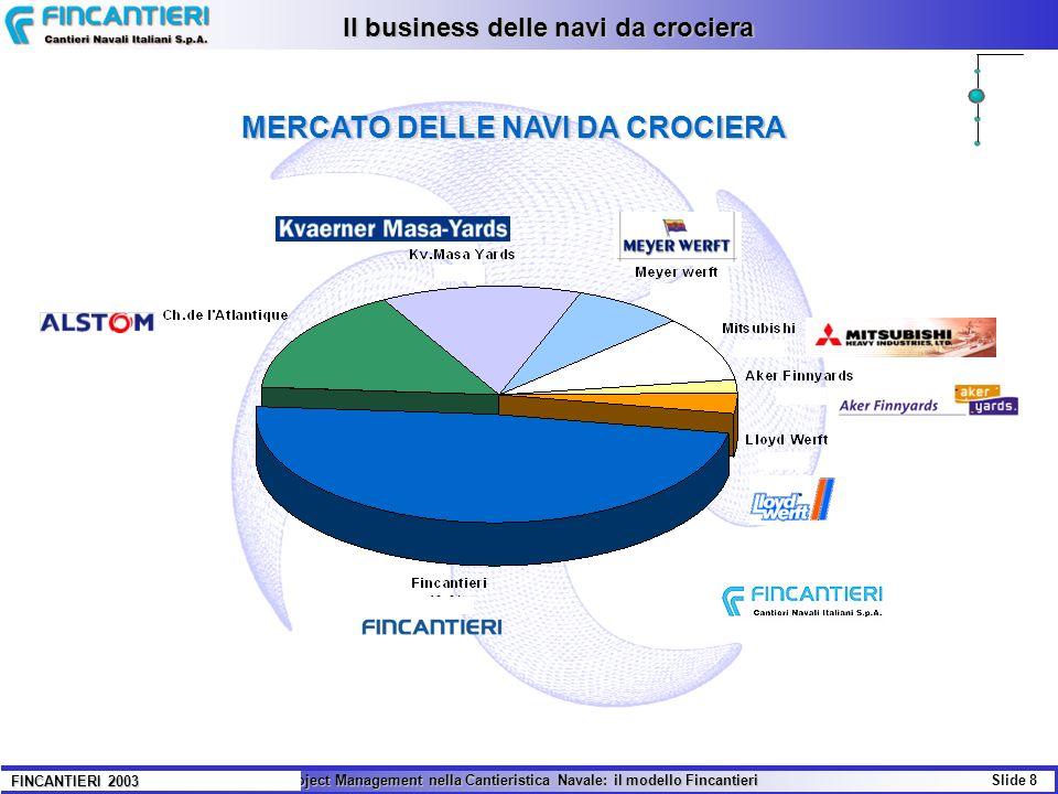 Il Project Management nella Cantieristica Navale: il modello Fincantieri Slide 8 FINCANTIERI 2003 MERCATO DELLE NAVI DA CROCIERA Il business delle navi da crociera