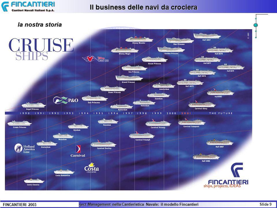Il Project Management nella Cantieristica Navale: il modello Fincantieri Slide 10 FINCANTIERI 2003 Il business delle navi da crociera Il futuro