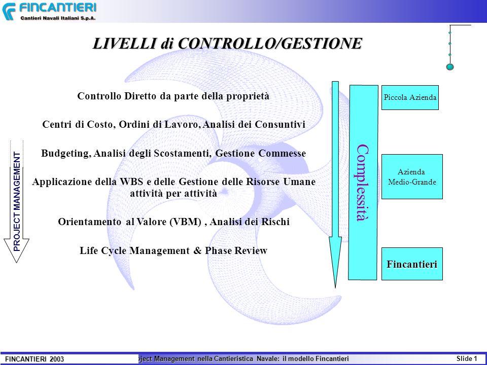 Il Project Management nella Cantieristica Navale: il modello Fincantieri Slide 1 FINCANTIERI 2003 Controllo Diretto da parte della proprietà Centri di
