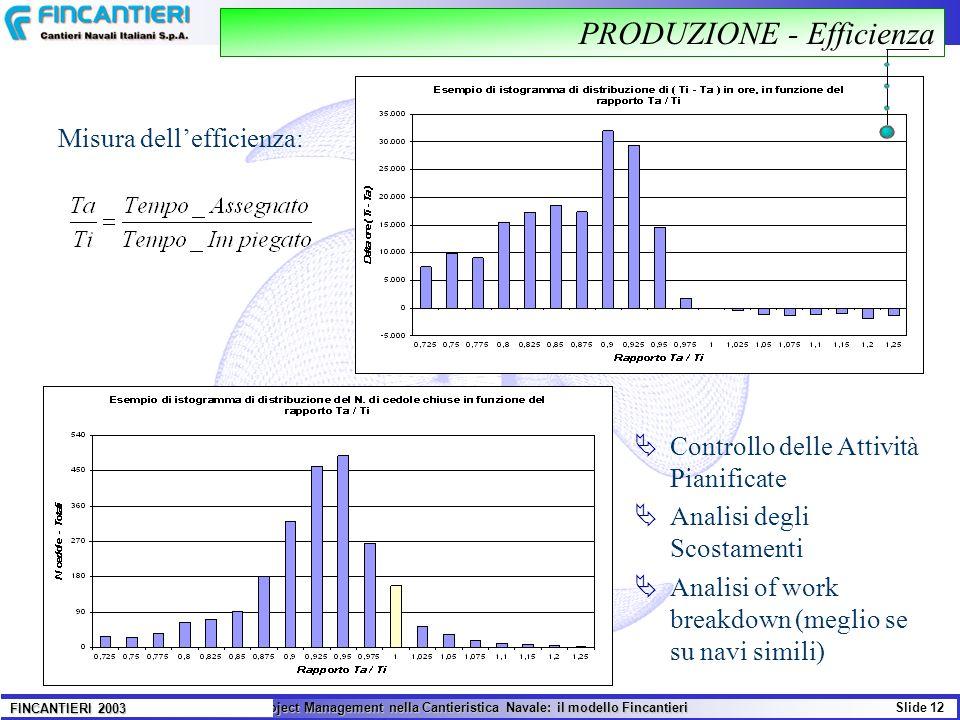 Il Project Management nella Cantieristica Navale: il modello Fincantieri Slide 12 FINCANTIERI 2003 PRODUZIONE - Efficienza Misura dellefficienza: Cont