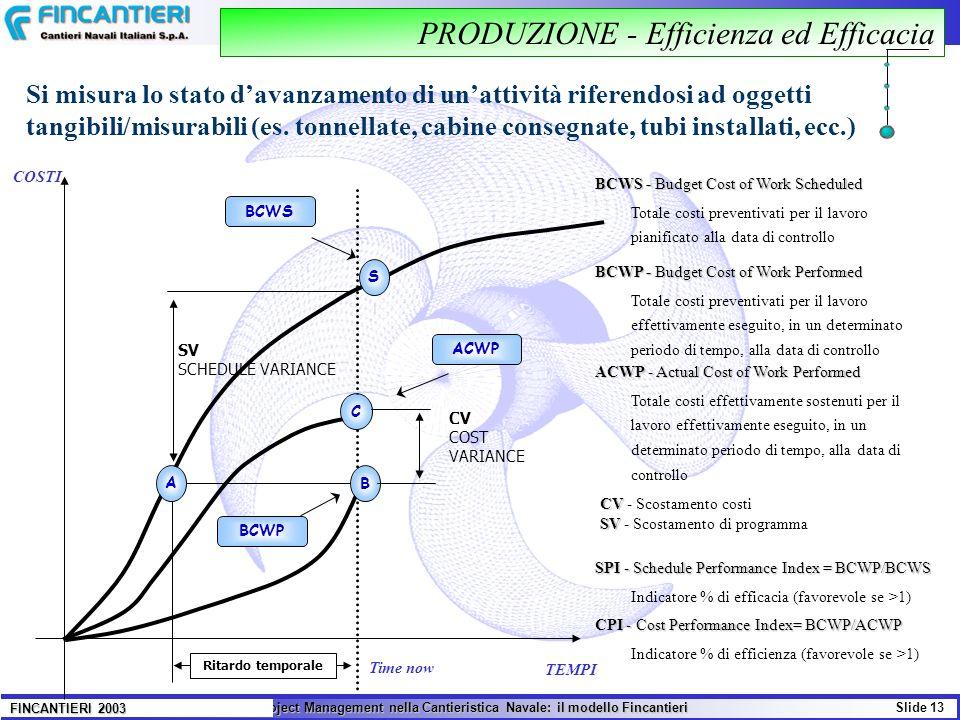 Il Project Management nella Cantieristica Navale: il modello Fincantieri Slide 13 FINCANTIERI 2003 COSTI TEMPI Ritardo temporale Time now BCWP B ACWP