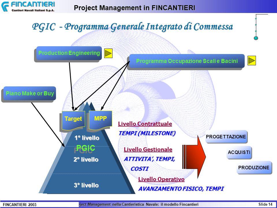 Il Project Management nella Cantieristica Navale: il modello Fincantieri Slide 14 FINCANTIERI 2003 Project Management in FINCANTIERI PGIC - Programma