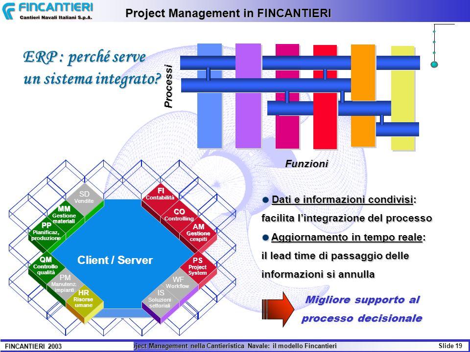 Il Project Management nella Cantieristica Navale: il modello Fincantieri Slide 19 FINCANTIERI 2003 Project Management in FINCANTIERI Dati e informazio