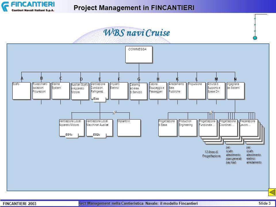 Il Project Management nella Cantieristica Navale: il modello Fincantieri Slide 4 FINCANTIERI 2003 Esempio di Nuovi Strumenti usati in Fincantieri VALUE MANAGEMENT (Programma dedicato alla simulazione di decisioni; conseguenze ed alla definizione degli obiettivi) MONITORAGGIO della PRODUZIONE e degli APPROVVIGIONAMENTI (efficienza, puntualità, work breakdown, qualità, costi,...) RISK MANAGEMENT (Piano di Azione per limitare le probabilità di accadimento del rischio ed il suo impatto) PROGRAMMAZIONE INTEGRATA (per ciascuna attività/lavoro e per ogni ufficio/centro) LIFE CYCLE MANAGEMENT e PHASE REVIEWS