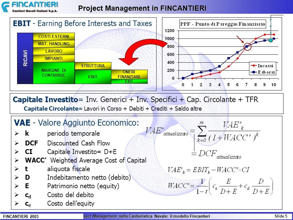 Il Project Management nella Cantieristica Navale: il modello Fincantieri Slide 5 FINCANTIERI 2003 EBIT EBIT - Earning Before Interests and Taxes VAE V