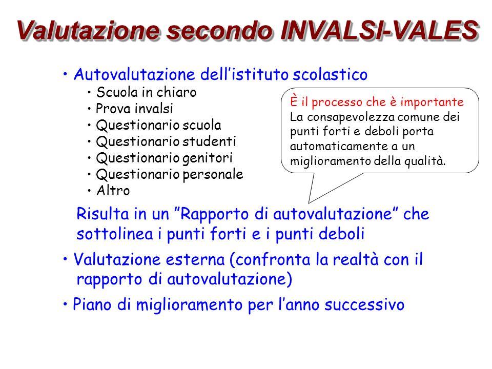 Autovalutazione al Torricelli Autovalutazione 2012/2013 al Torricelli Scuola in chiaro Prova invalsi 2012 Test dingresso 2012 Questionario scuola Questionario studenti Prove in comune Altro .