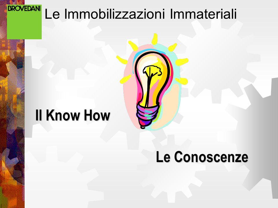 Le Immobilizzazioni Immateriali Il Know How Le Conoscenze